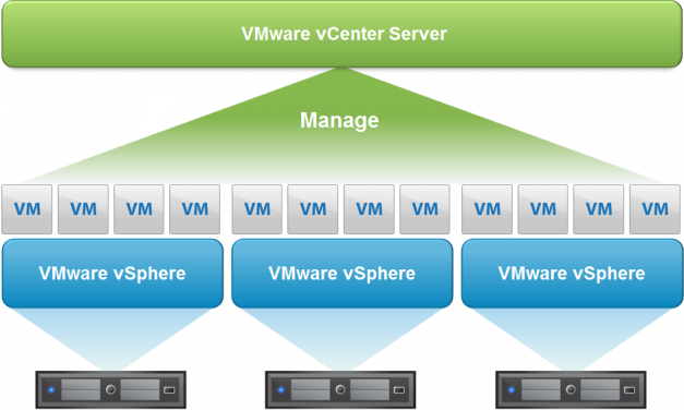 Installation de vCenter Server Appliance (vCSA) 6.5 [VIDEO]