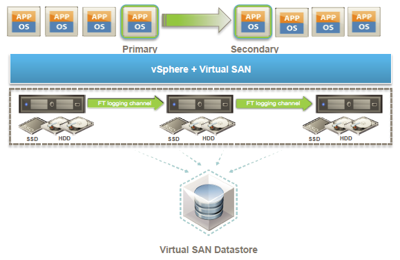 [PARTIE2] CONFIGURATION DE VSAN 6.6 [VIDEO]