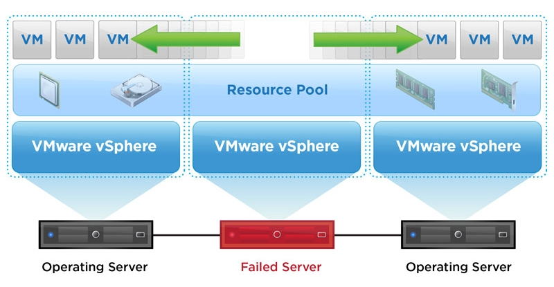 [PARTIE3] Configuration de vSphere HA + DRS + EVC [VIDEO]